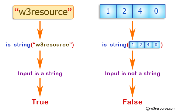 JavaScript: Check whether an 'input' is a string or not