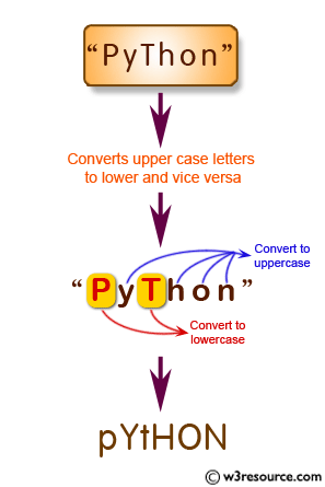 JavaScript: Input a string and converts upper case letters to lower and vice versa