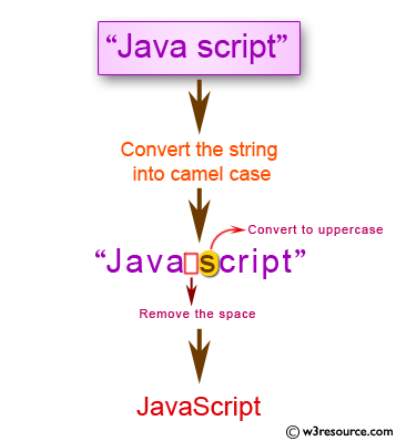 JavaScript: Convert a string into camel case - w3resource