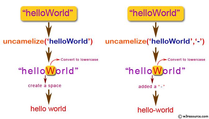 JavaScript: Make a string uncamelize