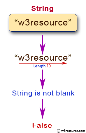 JavaScript: Check whether a string is blank or not