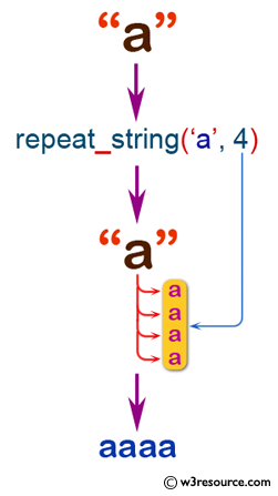 JavaScript: Repeat a string a specified times