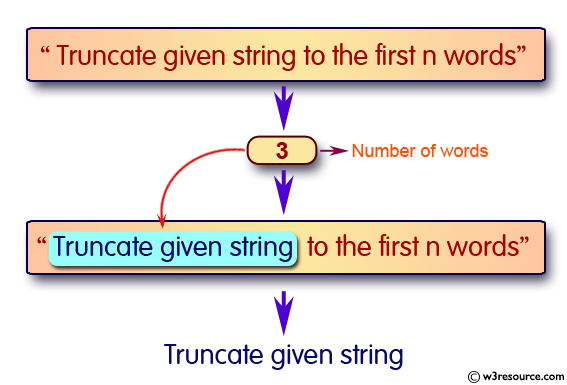 JavaScript: Truncate a string to a certain number of words