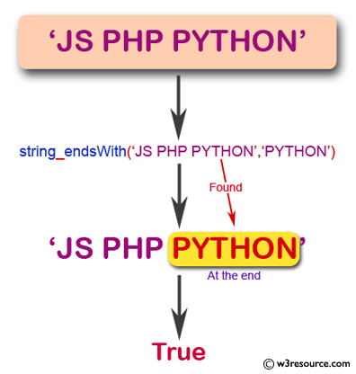JavaScript: Check if a string ends with specified suffix