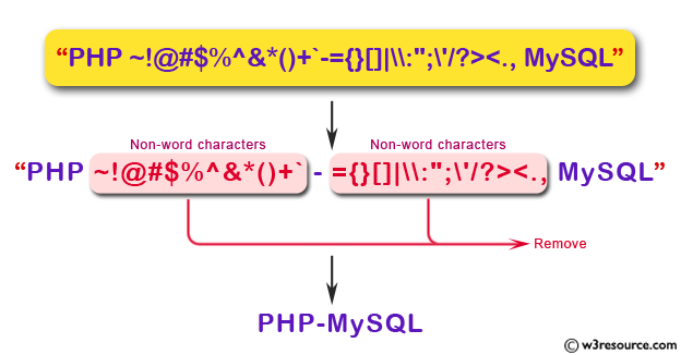 JavaScript: Remove non-word characters