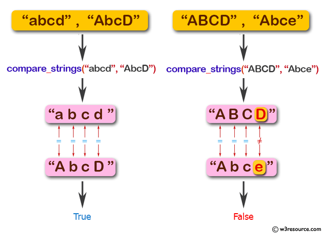 JavaScript: Test case insensitive (except special Unicode characters) string comparison