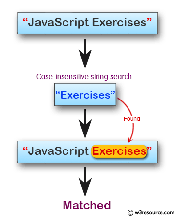 JavaScript:  Create a case-insensitive search