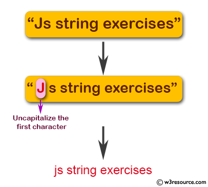 JavaScript:  Uncapitalize the first character of a string