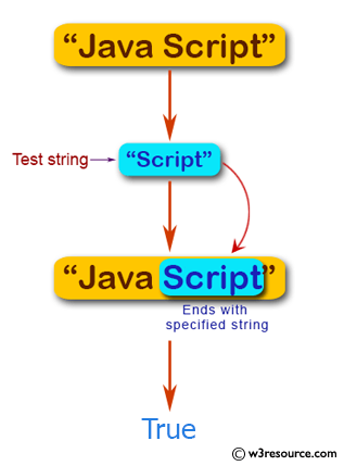 JavaScript: Test whether a string starts with a specified string