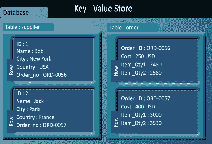 Key-value store data presentation