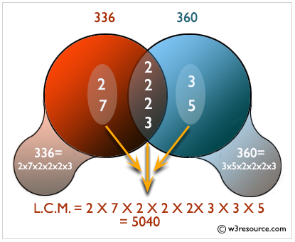 JavaScript Math: Least common multiple (LCM) of two numbers