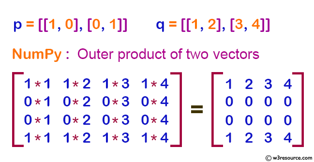 NumPy Linear algebra: Compute the outer product of two given vectors