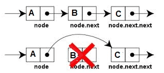 linked list diagram image