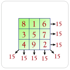 Calculate magic square