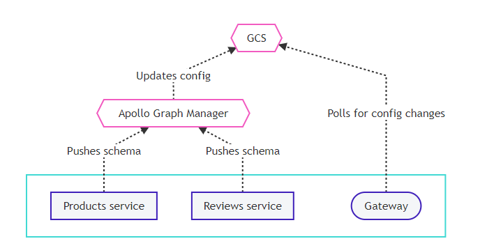 apollo graphql: managed federation overview image
