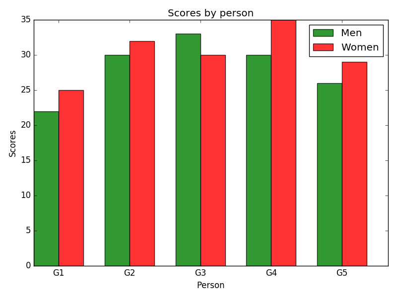 Matplotlib Barchart: Create bar plot of scores by group and gender