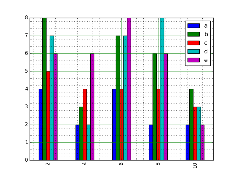 Matplotlib BarChart: Create bar plot from a DataFrame