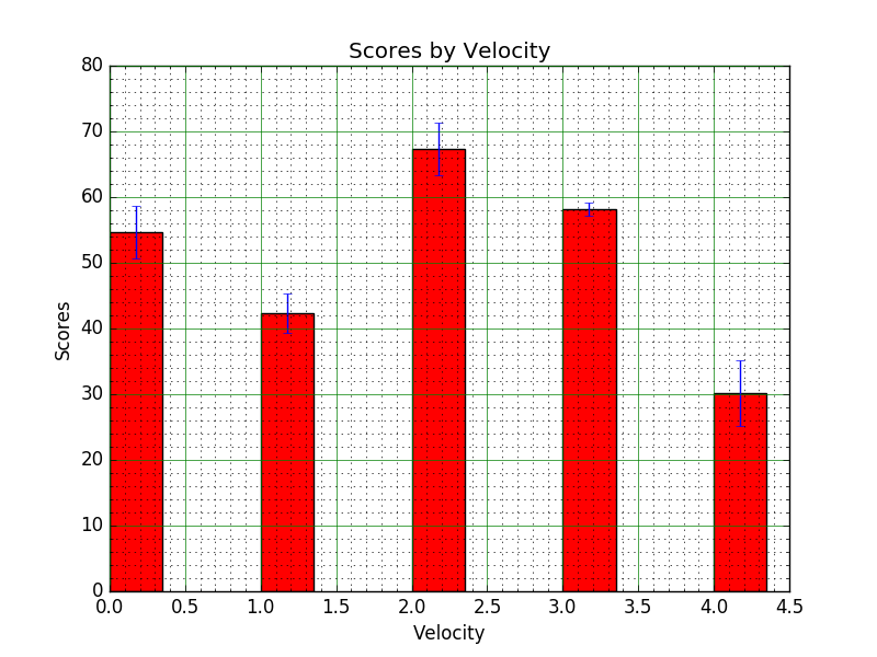 Matplotlib BarChart: Create bar plots with errorbars on the same figure