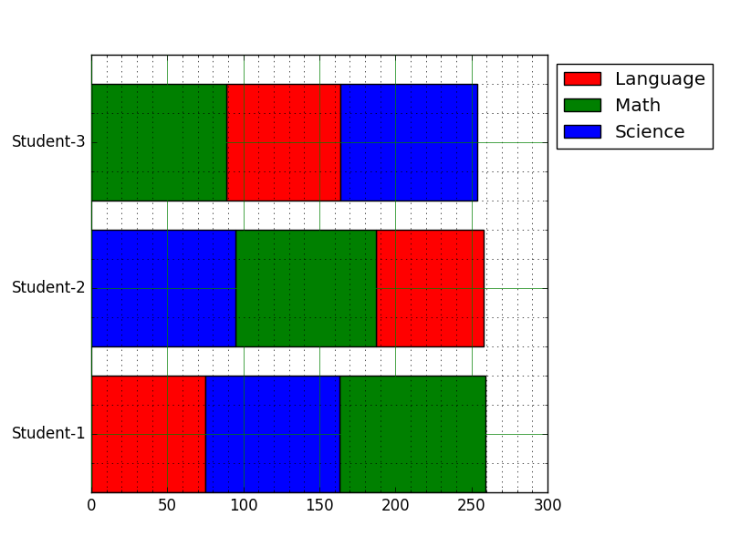 Matplotlib Barchart: Create a horizontal bar chart with differently ordered colors