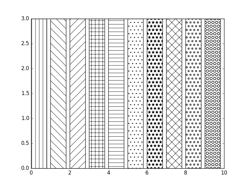Matplotlib BarChart: Display textures to bars and wedges.