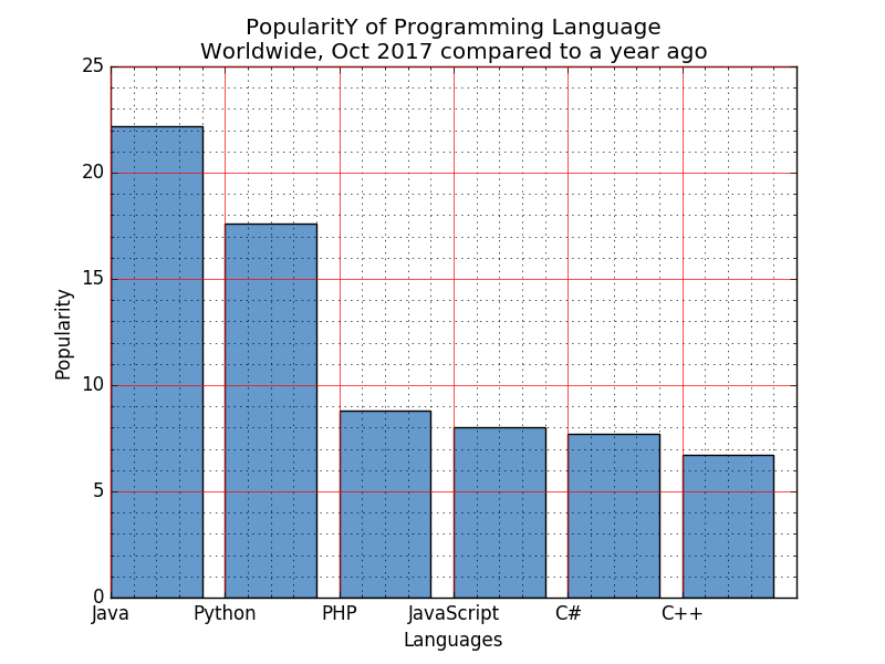 Matplotlib Barchart: Display a bar chart of the popularity of programming Languages using uniform color