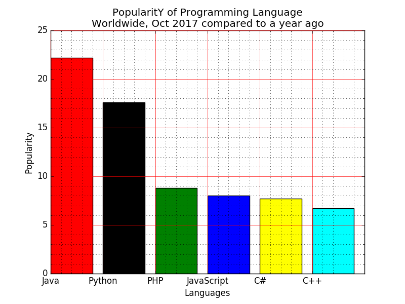 Matplotlib Barchart: Display a bar chart of the popularity of programming Languages using different color for each