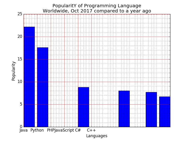 Matplotlib Barchart: Display a bar chart of the popularity of programming Languages and specify the position of each barplot