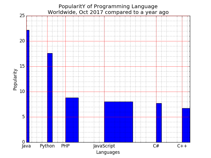 Matplotlib Barchart: Display a bar chart of the popularity of programming Languages and select the width of each bar and their positions