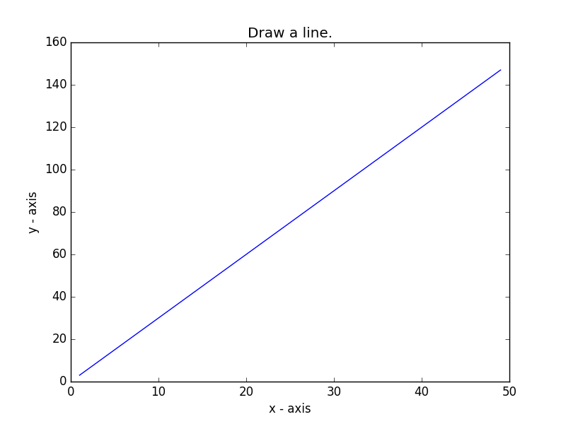 Matplotlib Basic: Draw a line with suitable label in the x axis, y axis and a title