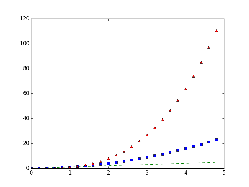 Matplotlib Basic: Plot several lines with different format styles in one command using arrays
