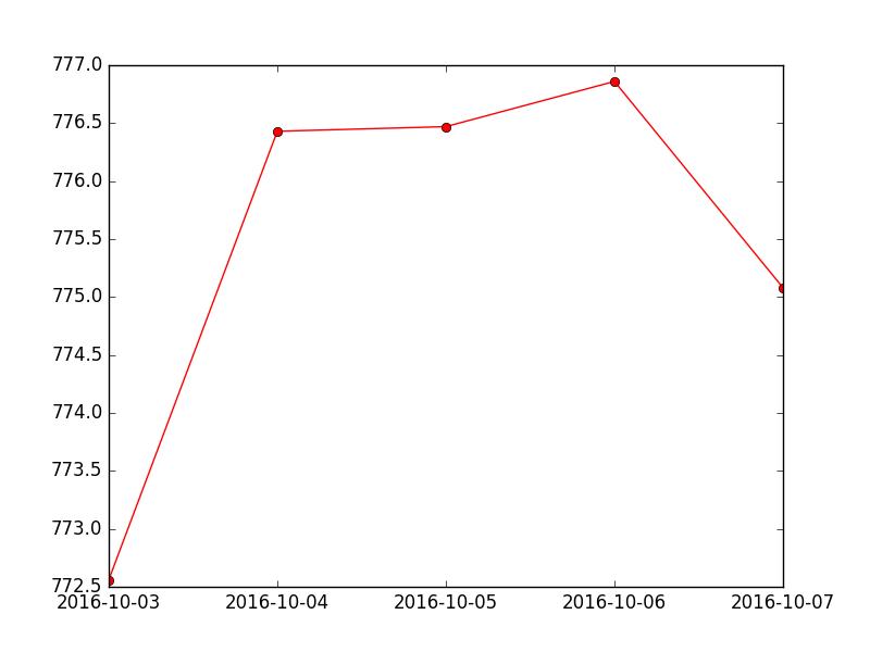 Matplotlib Basic: Create multiple types of charts on a single set of axes