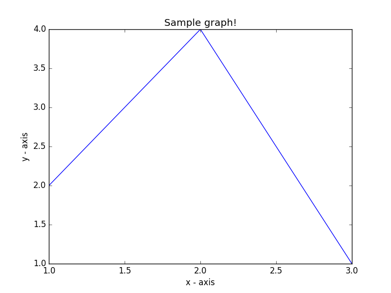 Matplotlib Basic: Draw a line using given axis values with suitable label in the x axis , y axis and a title