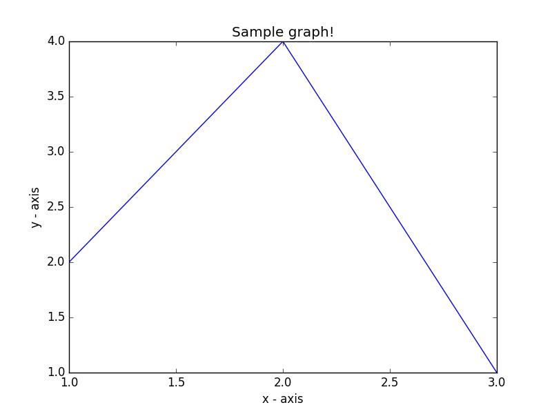 Line Drawing Using Python : Matplotlib basic exercises practice solution w resource