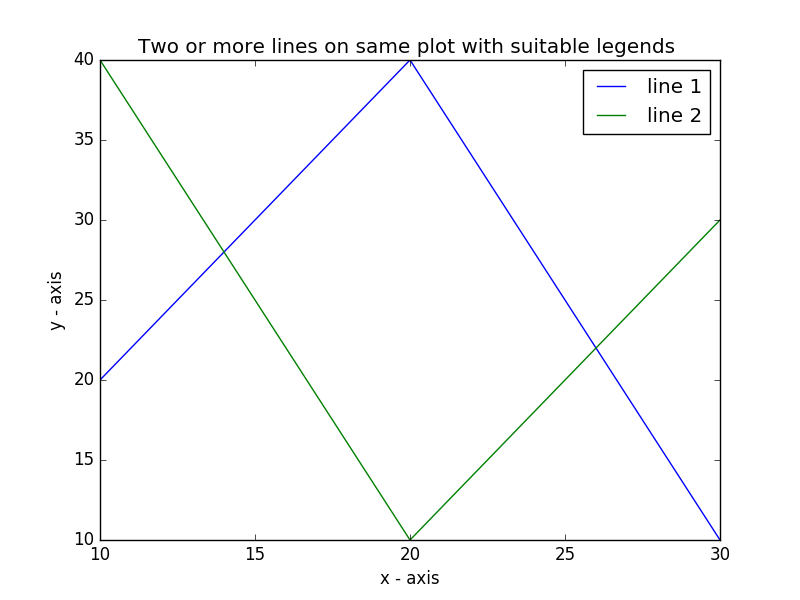Matplotlib Basic: Plot two or more lines on same plot with suitable legends of each line