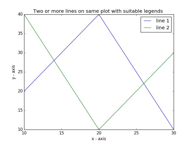 Matplotlib Basic: Plot two or more lines on same plot with