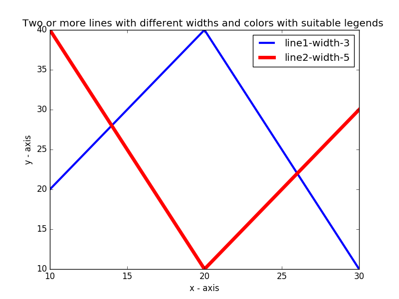 Matplotlib Basic: Plot two or more lines with legends