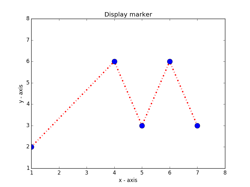 Matplotlib Basic: Plot two or more lines and set the line markers