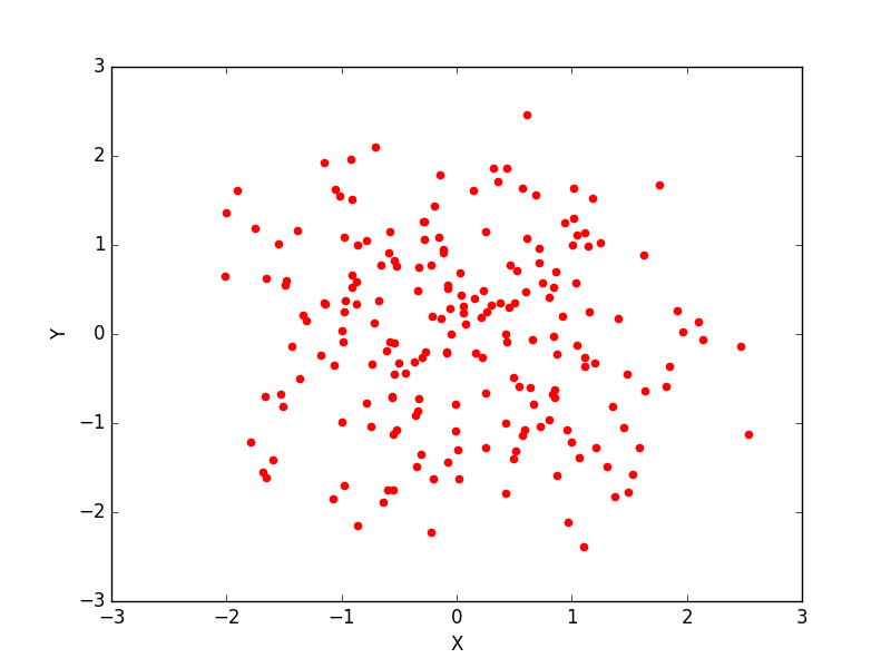Matplotlib Scatter: Draw a scatter graph taking a random distribution in X and Y