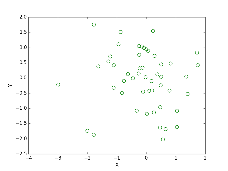 Matplotlib Scatter: Draw a scatter plot with empty circles taking a random distribution in X and Y