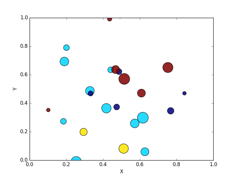 Matplotlib Scatter: Draw a scatter plot using random