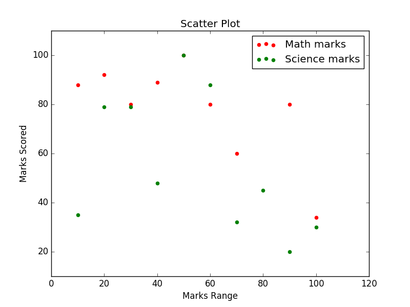 Matplotlib Scatter: Draw a scatter plot comparing two subject marks  of Mathematics and Science