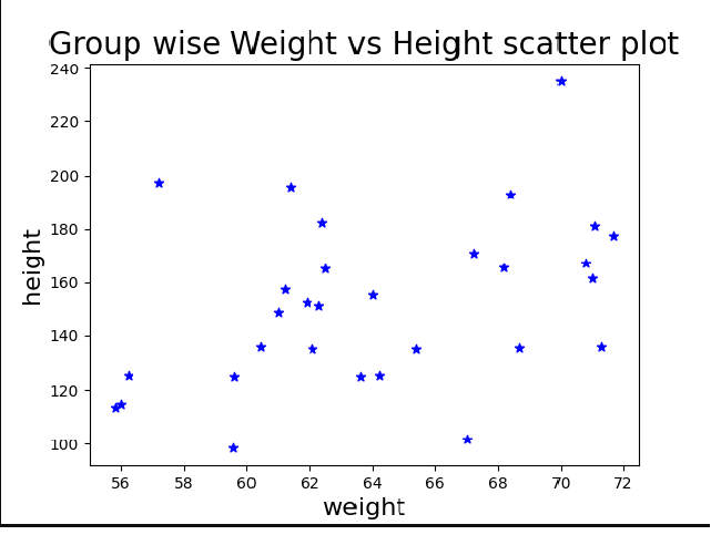 Matplotlib Scatter: raw a scatter plot for three different groups camparing weights and heights