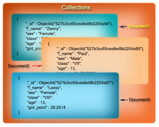 collection and documents of mongodb