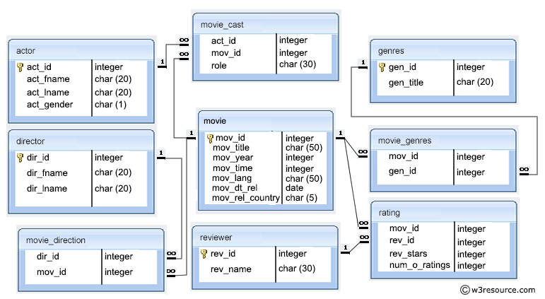 Movie database model