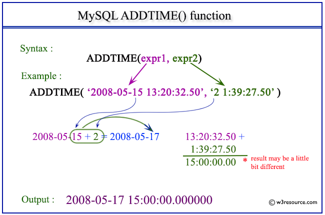 Pictorial Presentation of MySQL ADDTIME() function