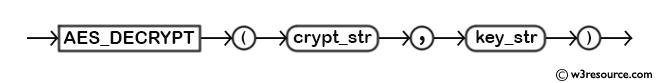 MySQL AES_DECRYPT() Function - Syntax Diagram