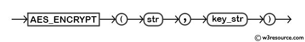 MySQL AES_ENCRYPT() Function - Syntax Diagram