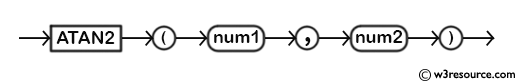 MySQL ATAN2() Function - Syntax Diagram