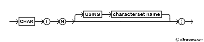 MySQL CHAR() Function - Syntax Diagram