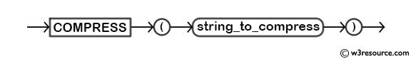 MySQL COMPRESS() Function - Syntax Diagram